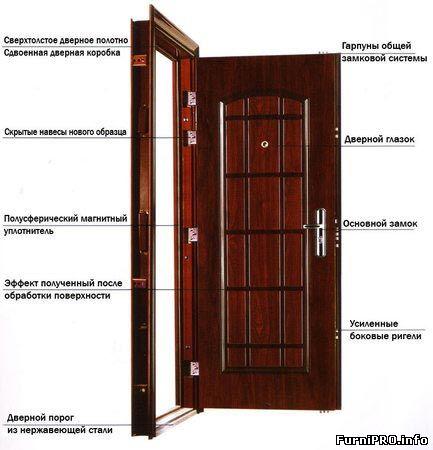 стандартный проем для железной двери